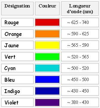 longueur d onde et couleur